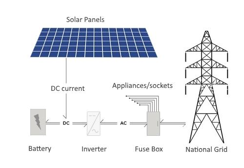 Fitting a solar battery to your home