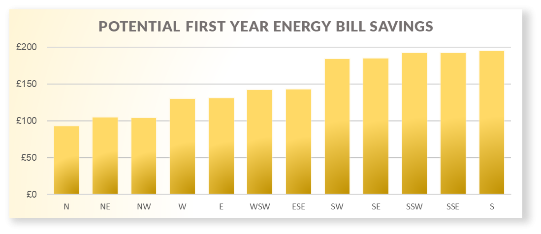 Potential First Year Energy Savings Based on Roof Direction