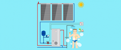 Renewable Heat Incentive for Solar Thermal Hot Water